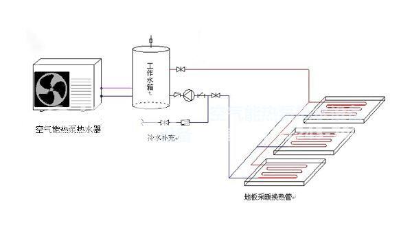 恒温养殖池热泵热水工程方案,空气能恒温养殖池热水解决方案
